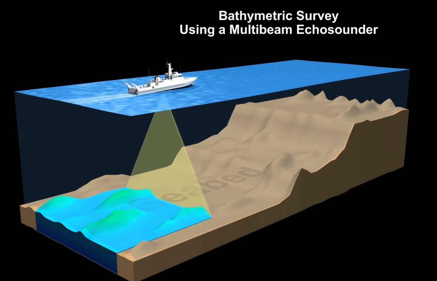 3D Laser Survey| GPR Survey | Hydrographic Survey Dubai| Drone